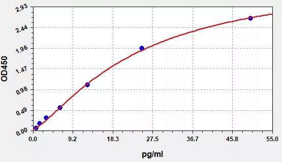Standard Curve for COVID-19